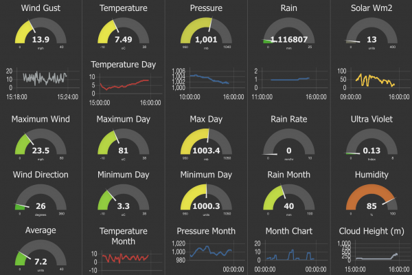 Node Red Dashboard - Weather